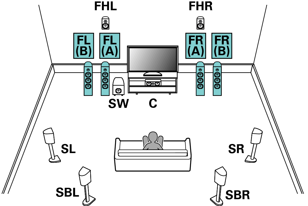 lautsprecherkonfiguration und einstellungen f r endstufen zuweis av7702. Black Bedroom Furniture Sets. Home Design Ideas