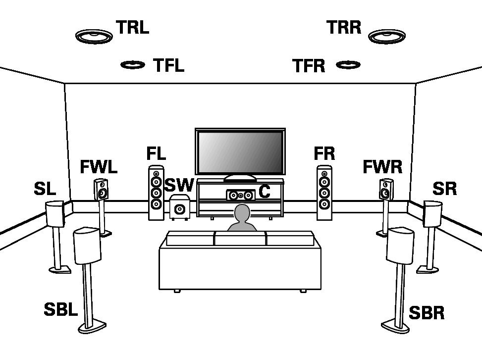 Hook up 7.1 surround sound