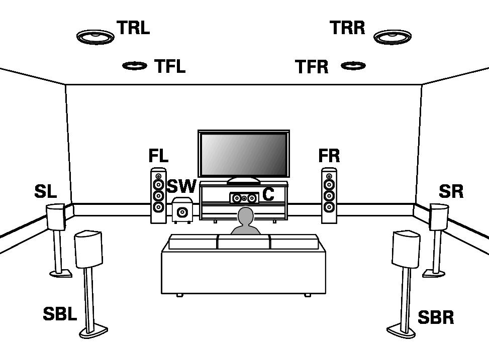 Speaker Configuration And Amp Assign Settings Av7702