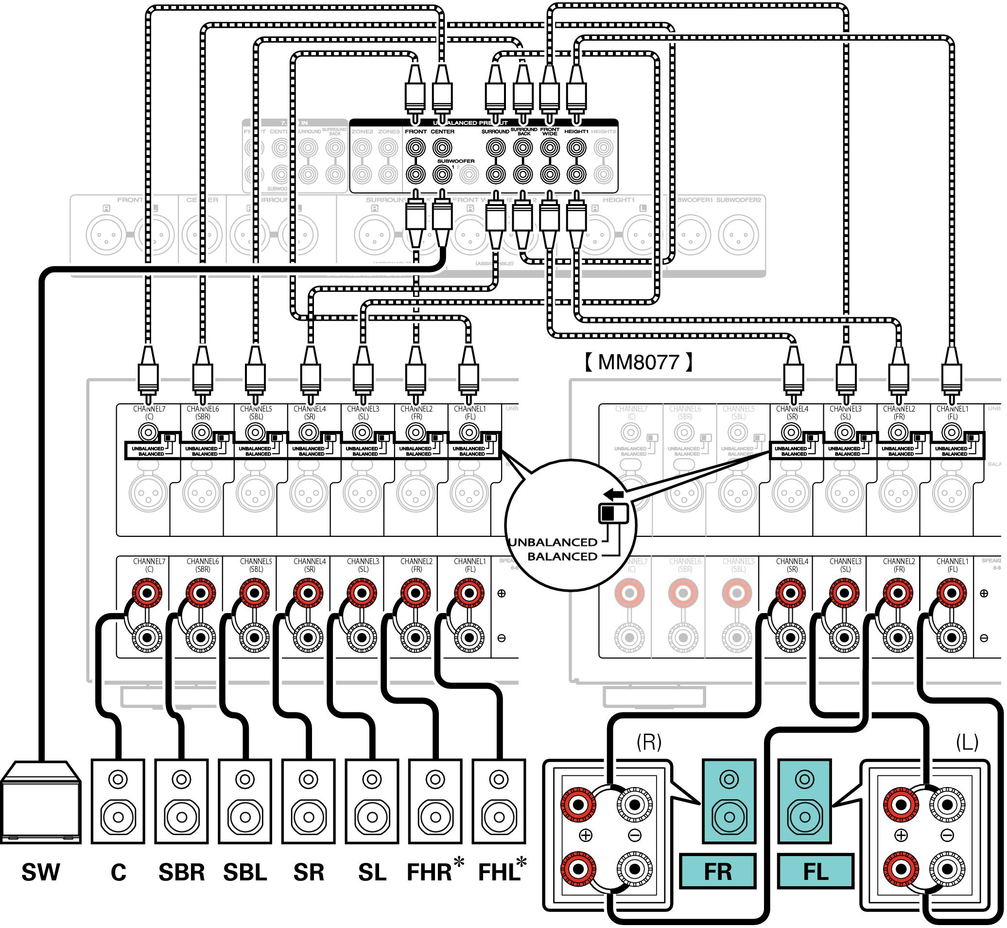 """Speaker configuration and """"Amp Assign"""" settings AV7702mkII"""