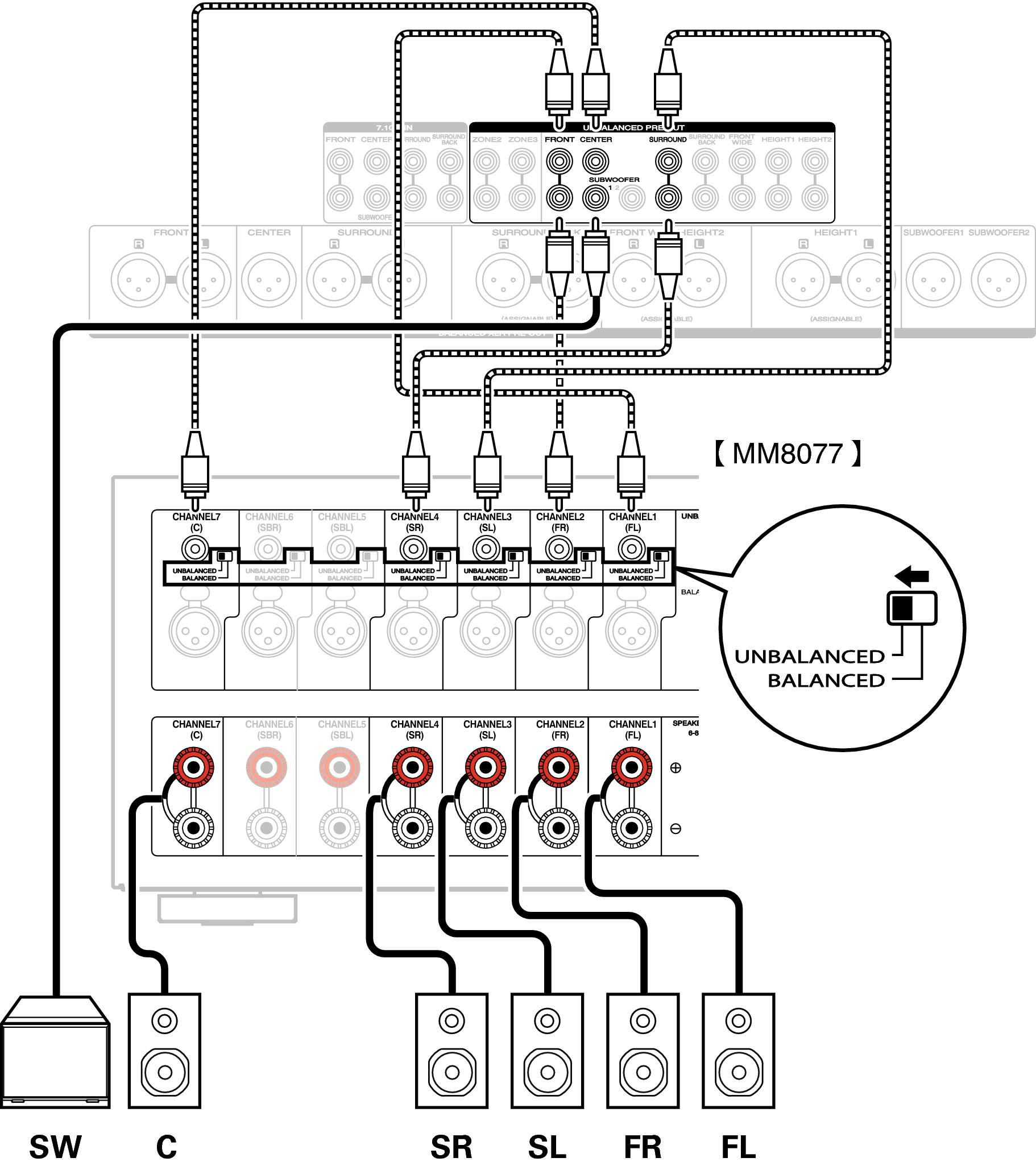 Speaker Configuration And Amp Assign Settings Av8802a This Diagram Shows A 51 Surround Sound Setup Conne Sp Av7702u