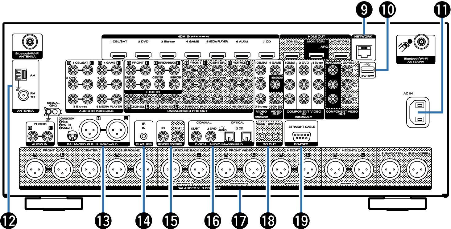 Rear Panel Av8802a Video Connectors Name Small2 Av8802u