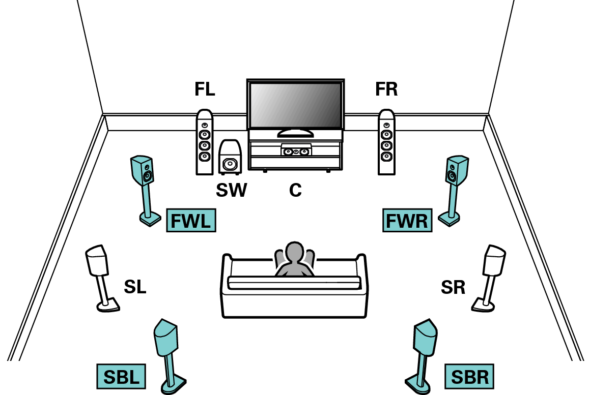Connecting 91 Channel Speakers Av8805 Surround Sound Speaker Placement Ceiling On 5 1 Setup Diagram Example Connection When Using Back And Front Wide