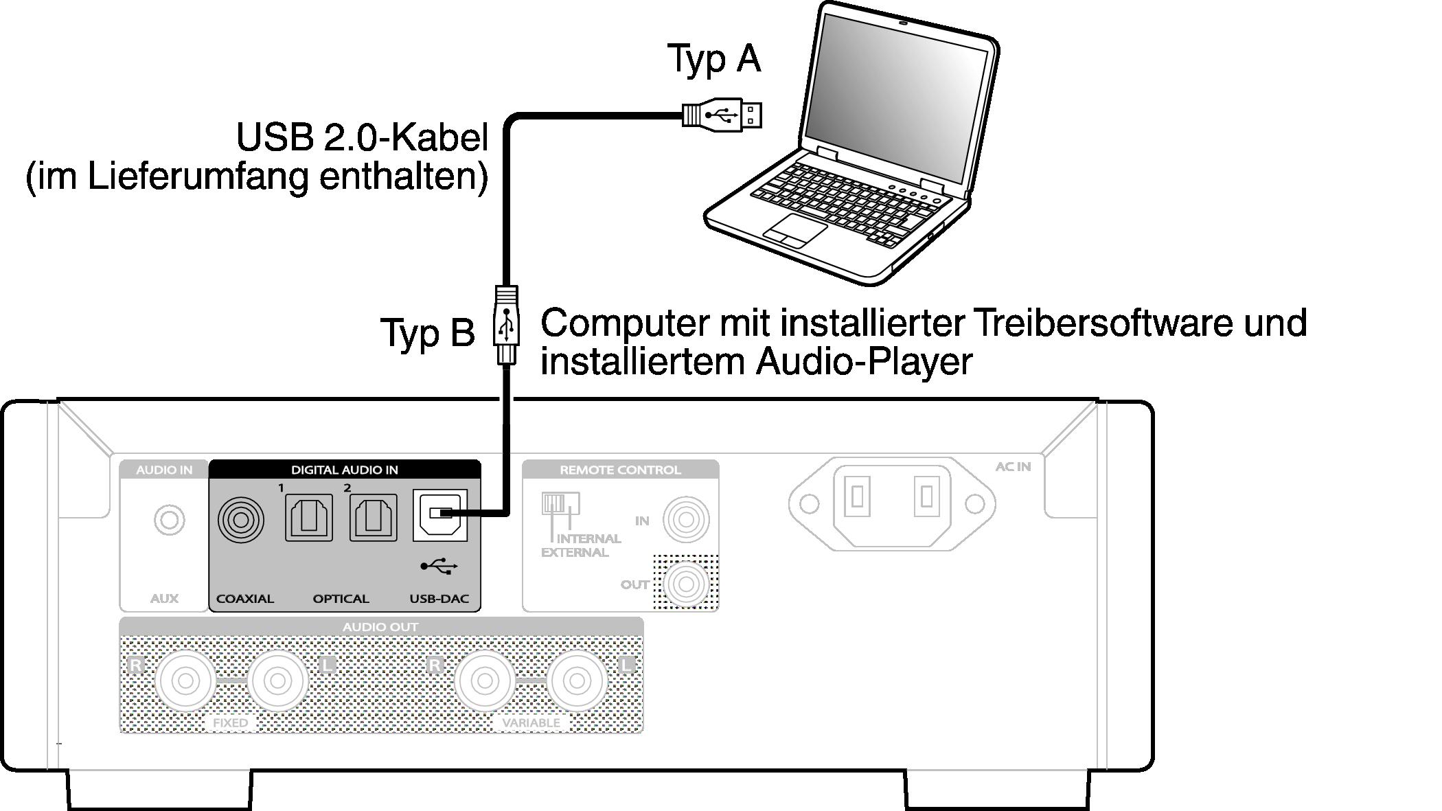 Fabulous Anschließen an einen PC oder Mac HD-DAC1 IW56