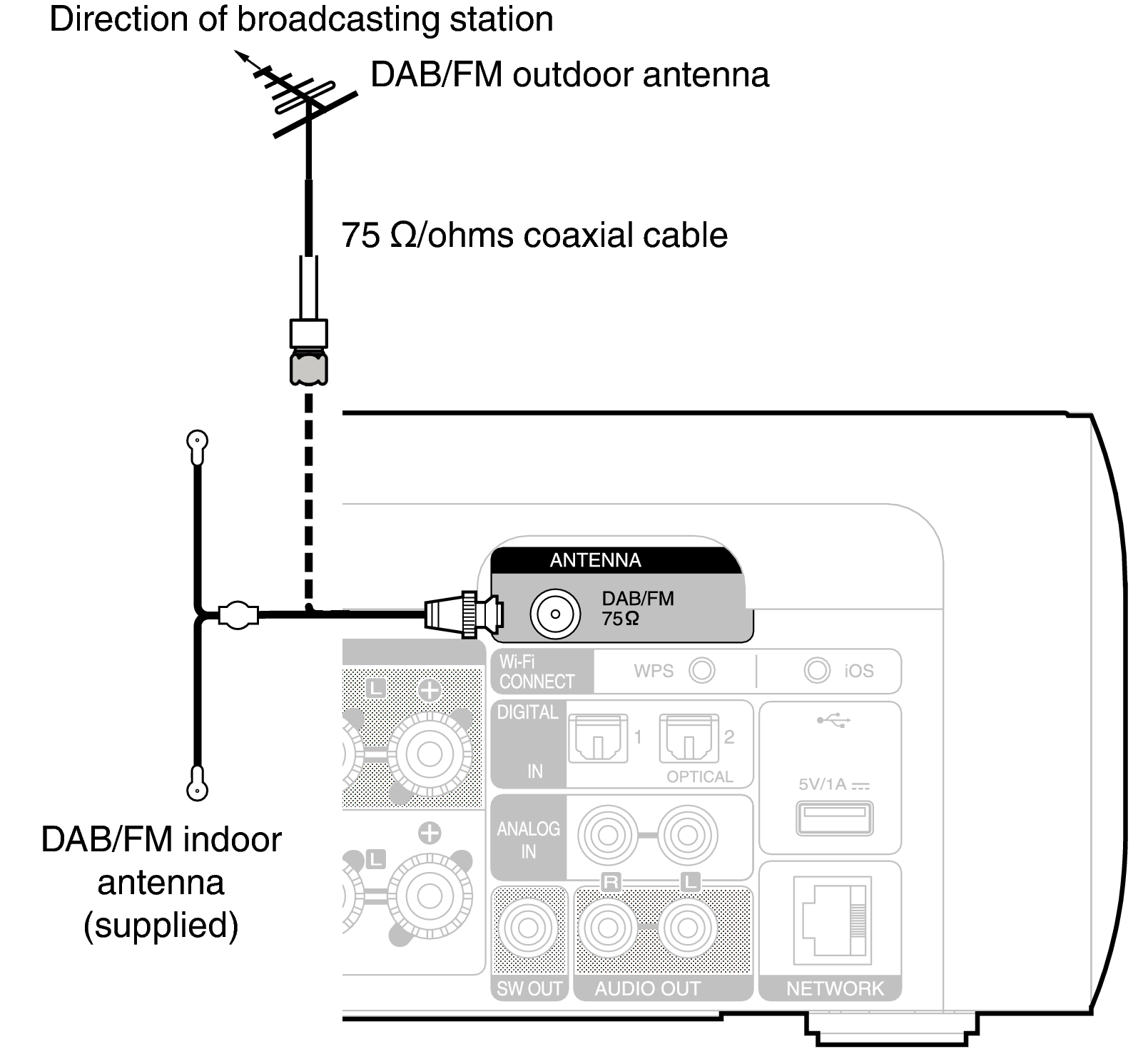 Conne MCR611 DAB FM_DRDZILqwegezpd connecting a dab fm antenna m cr611 USB Power Wiring Diagram at aneh.co