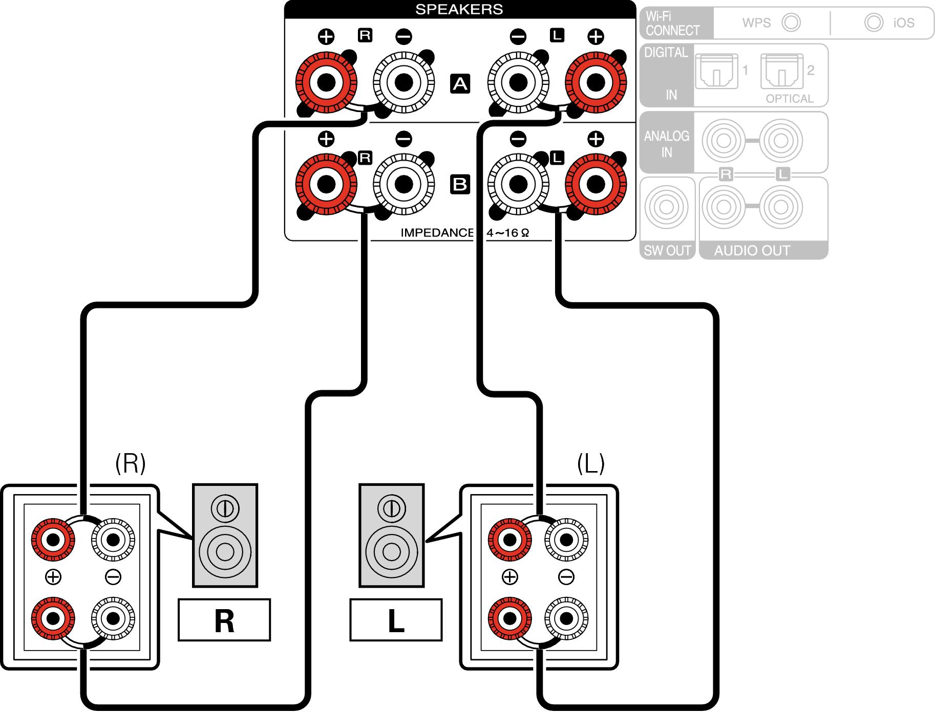 u00c0 propos de la connexion double amplificateur m