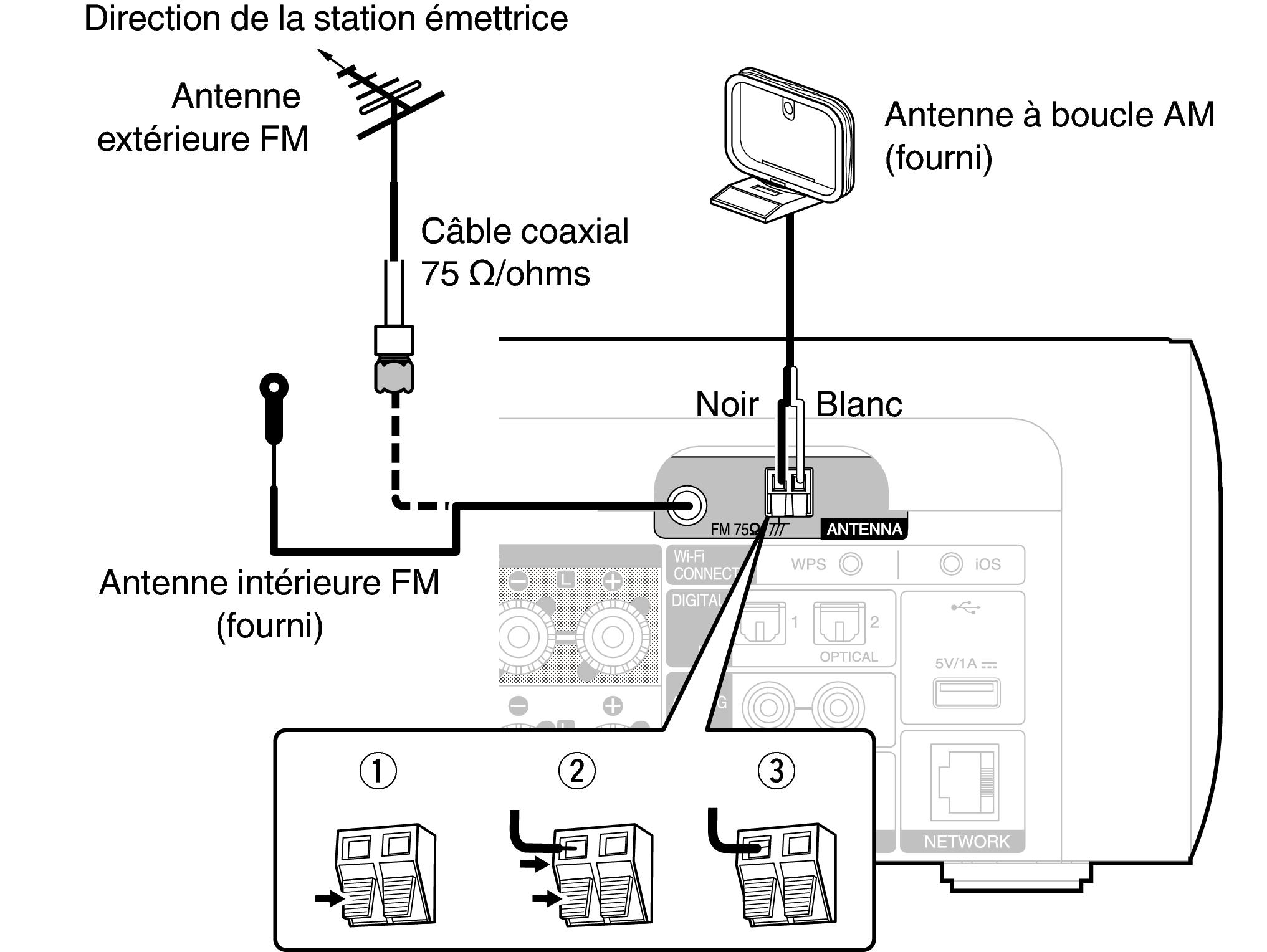 Connexion d une antenne fm am m cr611 - Antenne fm exterieure ...