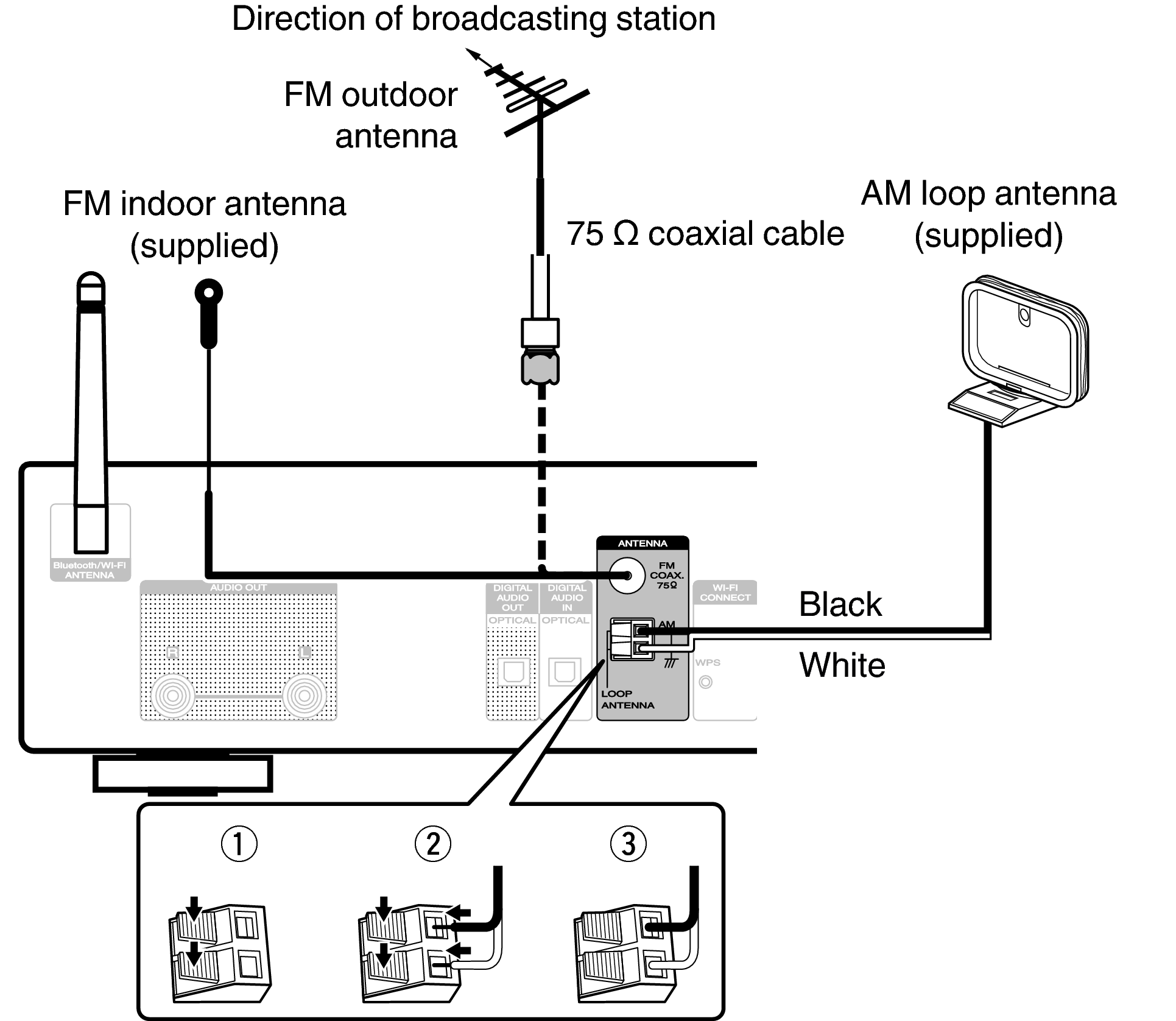 Connecting An Fm Am Antenna Na6005