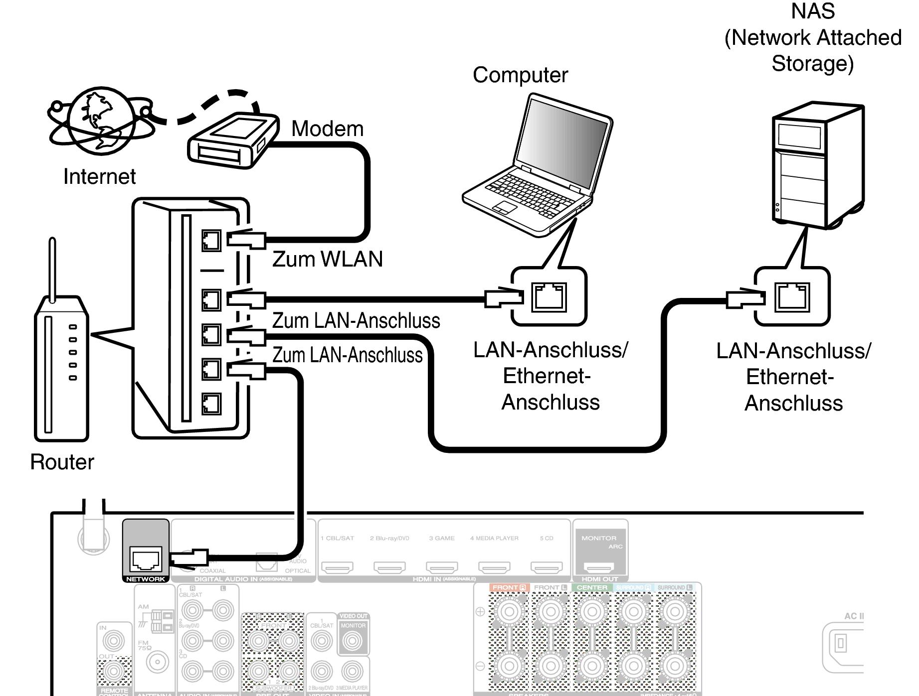 Kabelgebundenes LAN NR1506