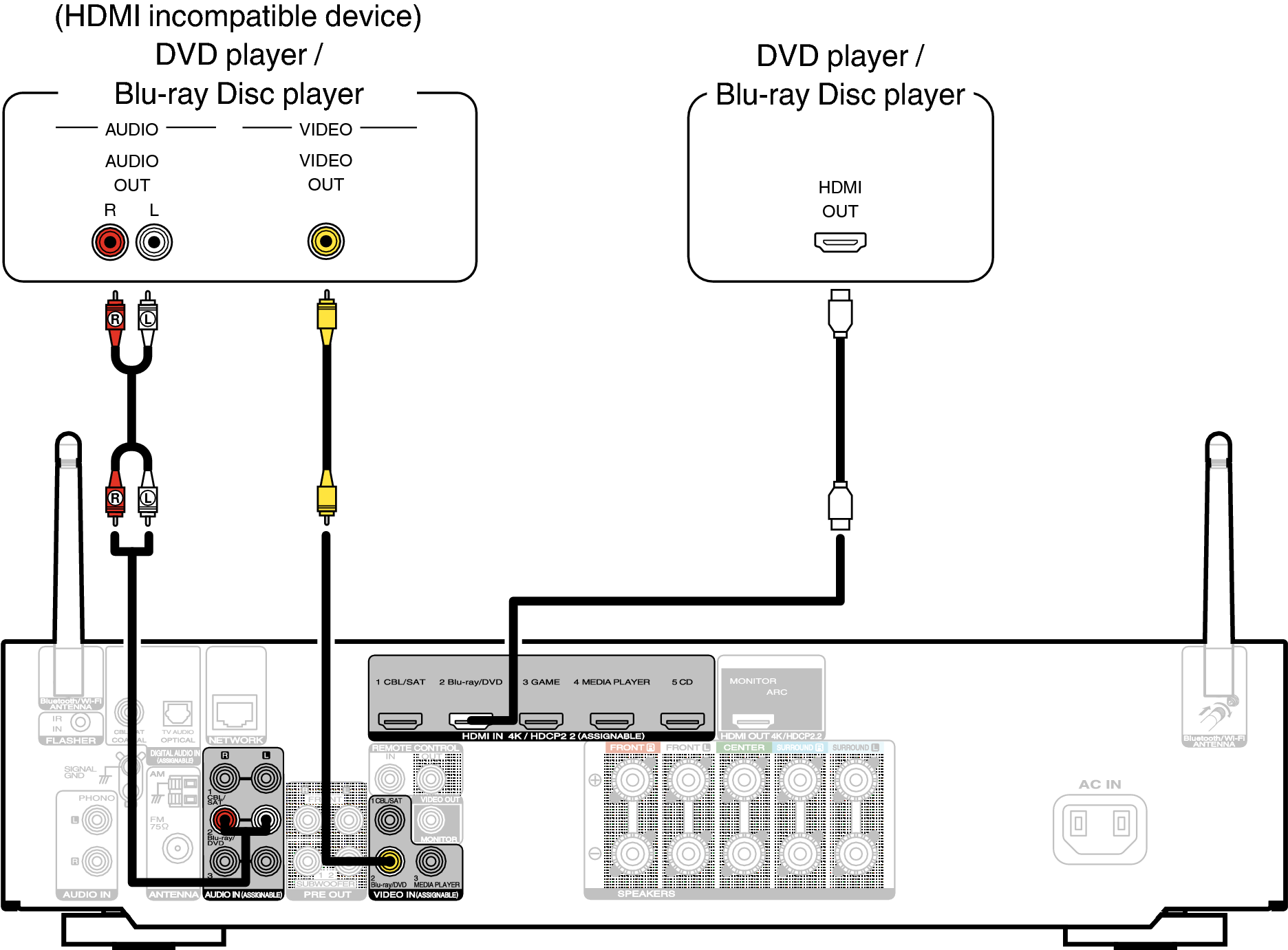 Connecting a DVD player or Blu-ray Disc player NR1509