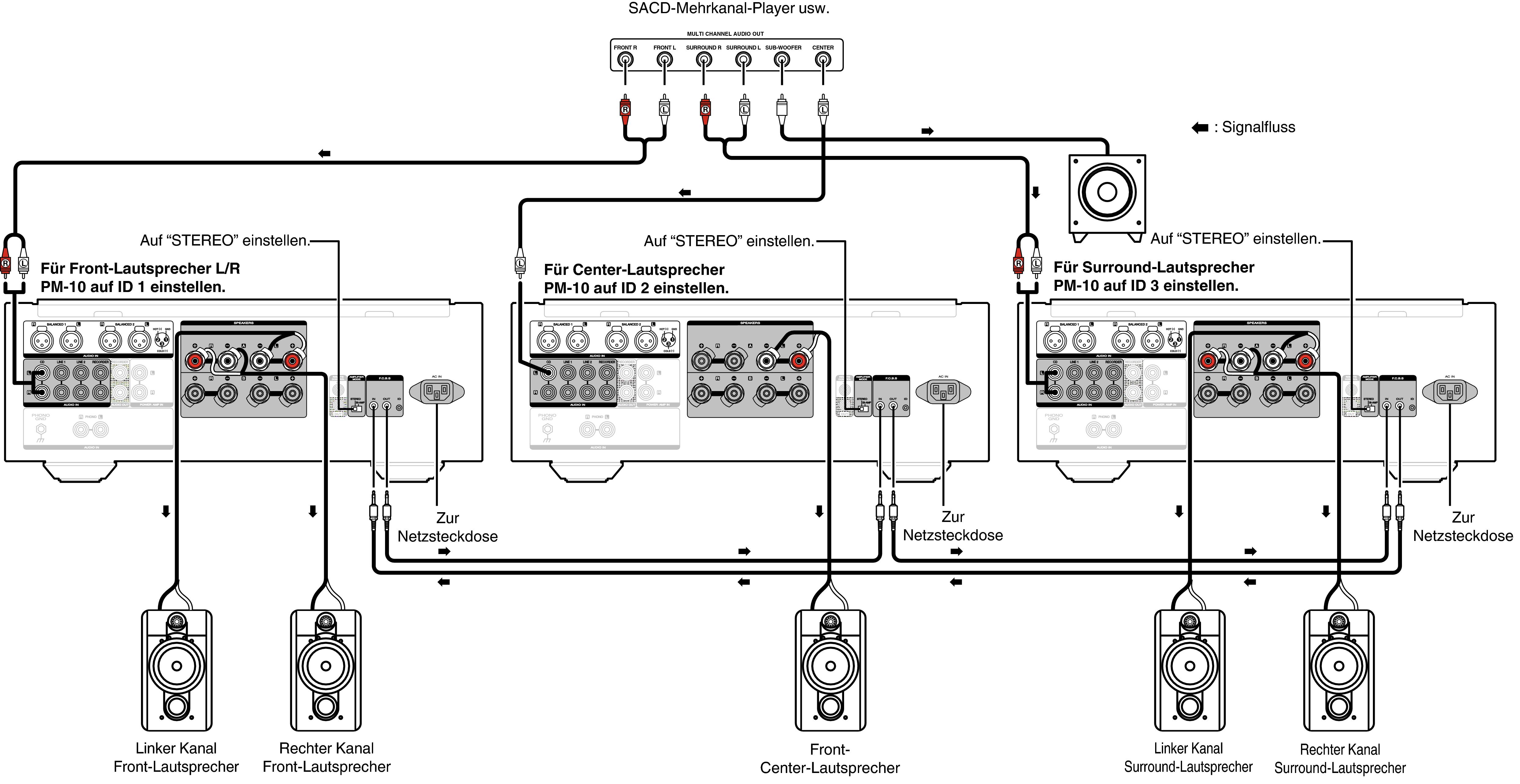 Anschluss für 5.1-Mehrkanalwiedergabe PM-10