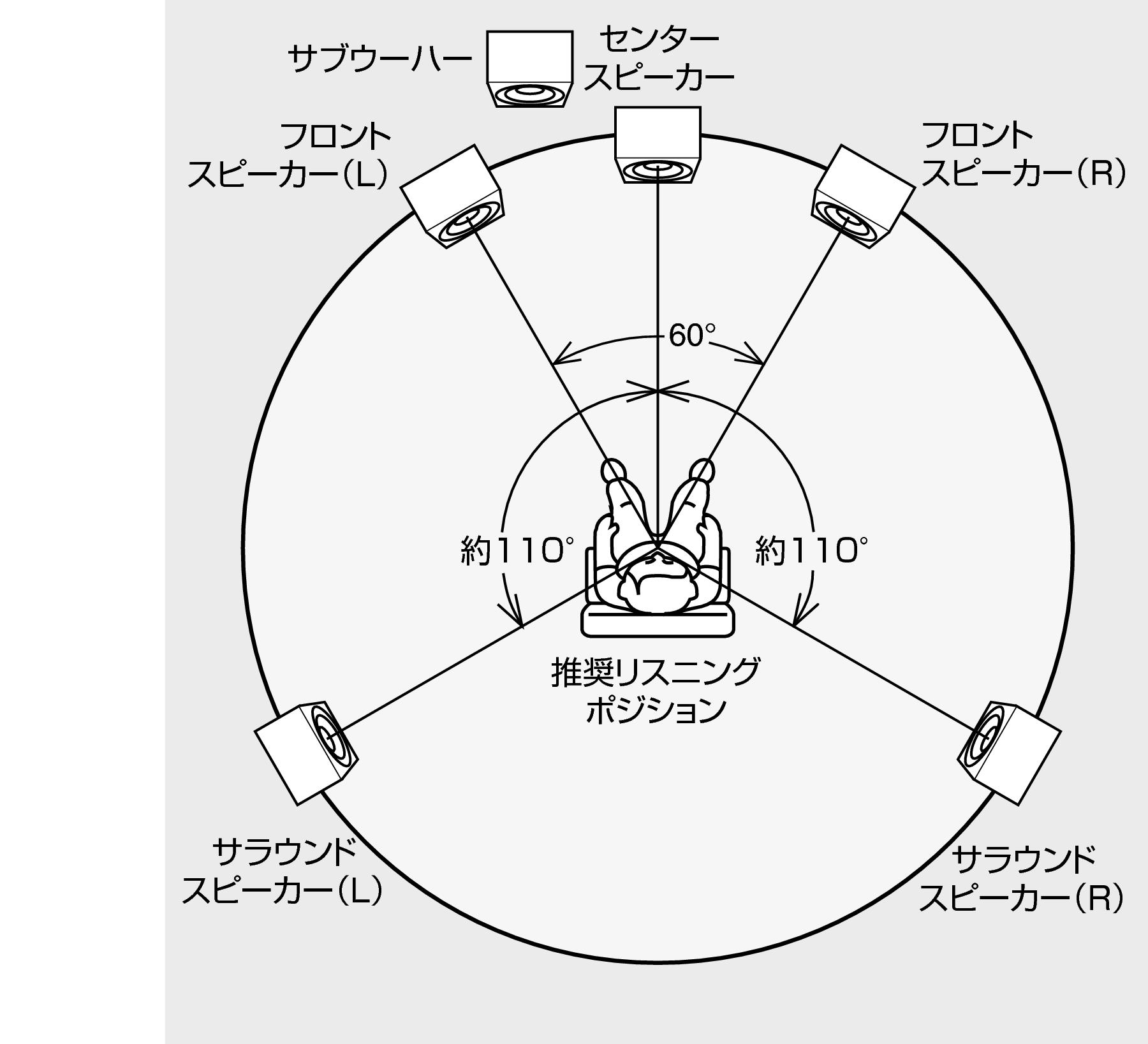 5.1マルチチャンネルの接続 PM-10