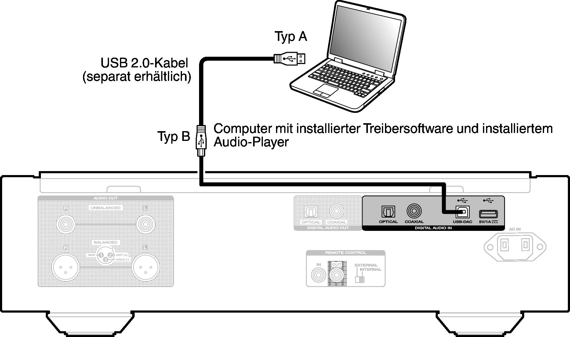 Gut bekannt Anschließen an einen PC oder Mac SA-10 KX33