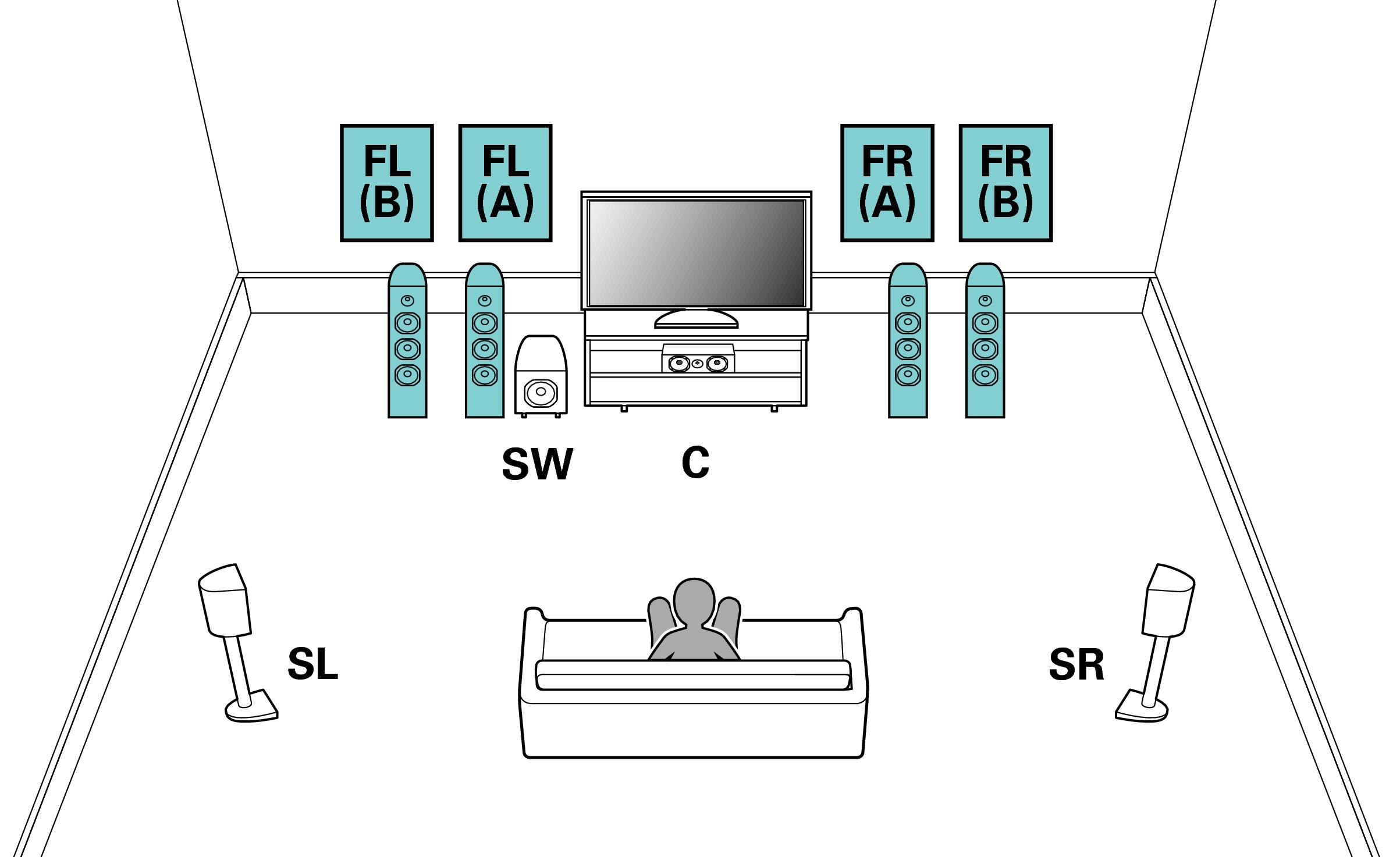 Gemütlich 51 Surround Sound Setup Diagramm Bilder - Elektrische ...