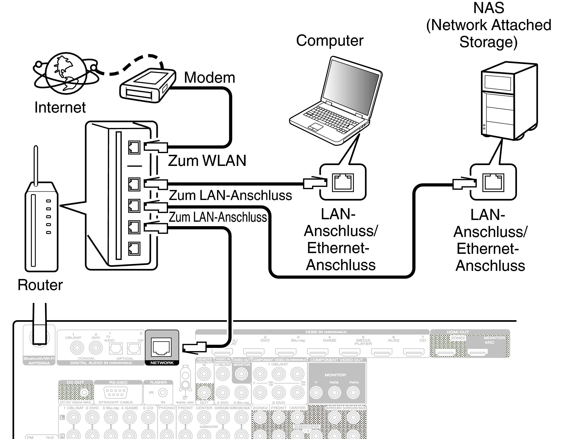 Kabelgebundenes LAN SR6009