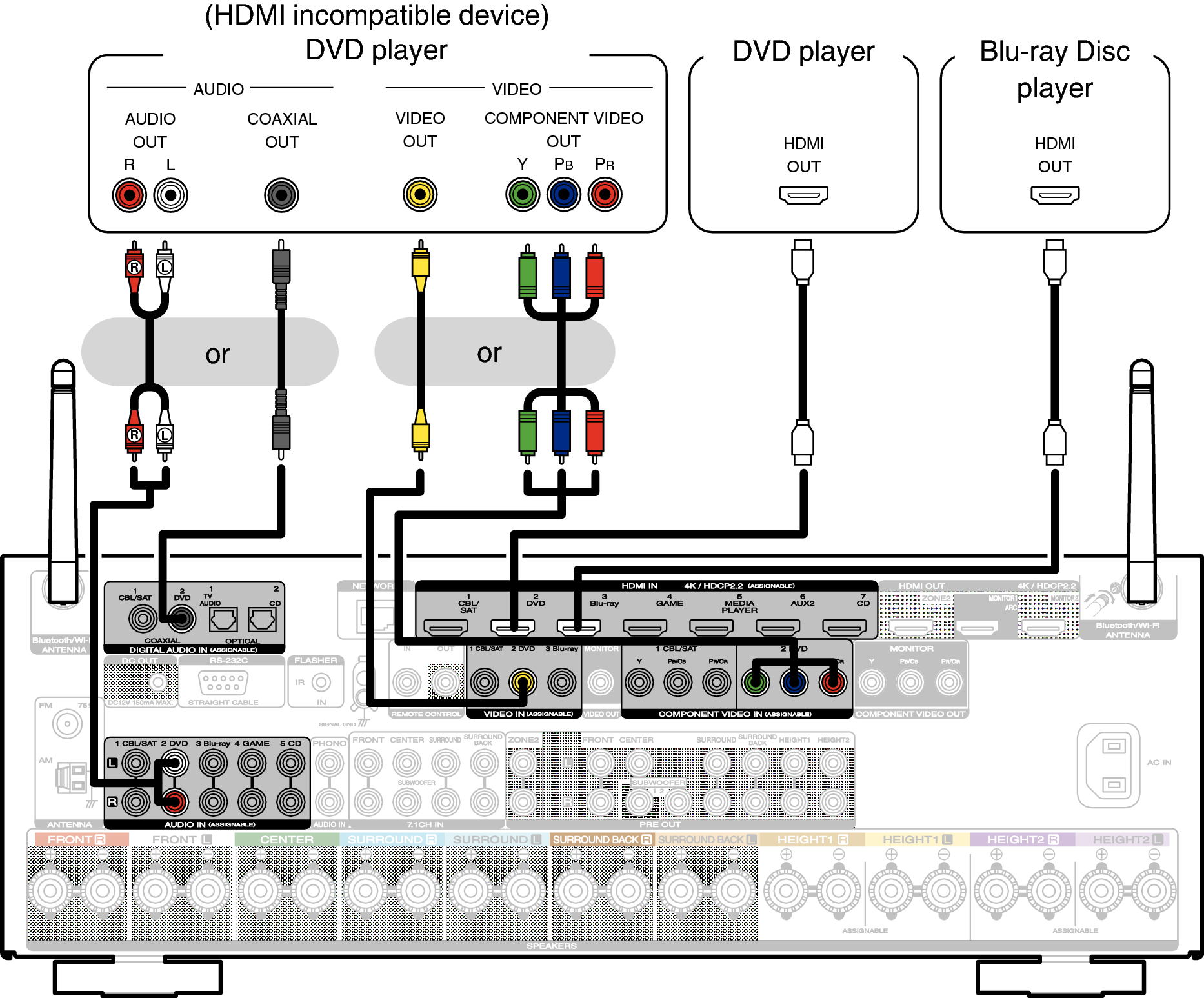 Connecting A Dvd Player Or Blu Ray Disc Sr6012 Audio Visual System Hook Up Diagram Connections Speaker Installation
