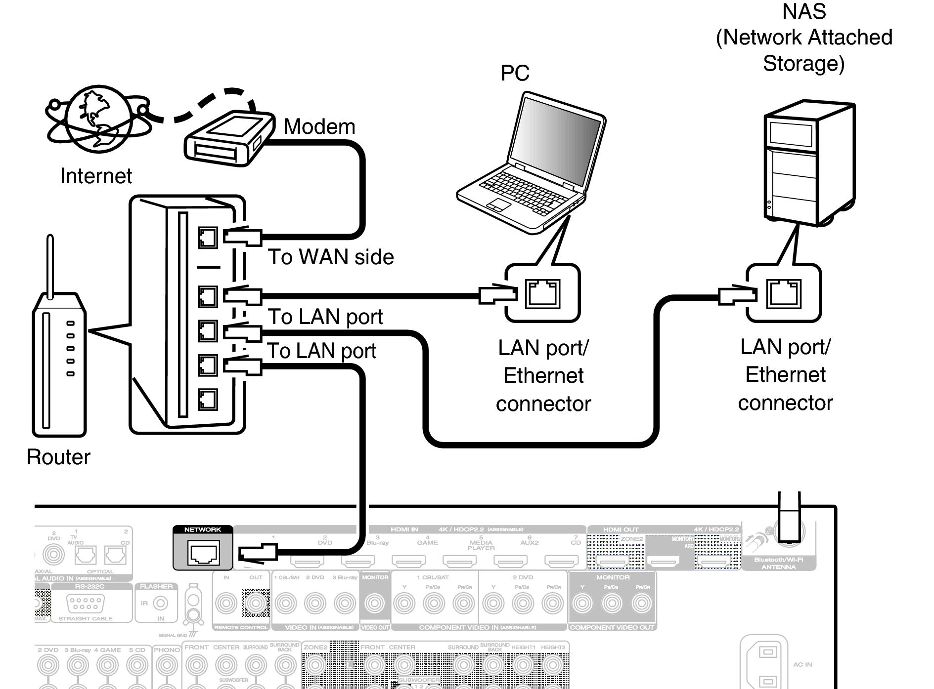 wired lan sr6012