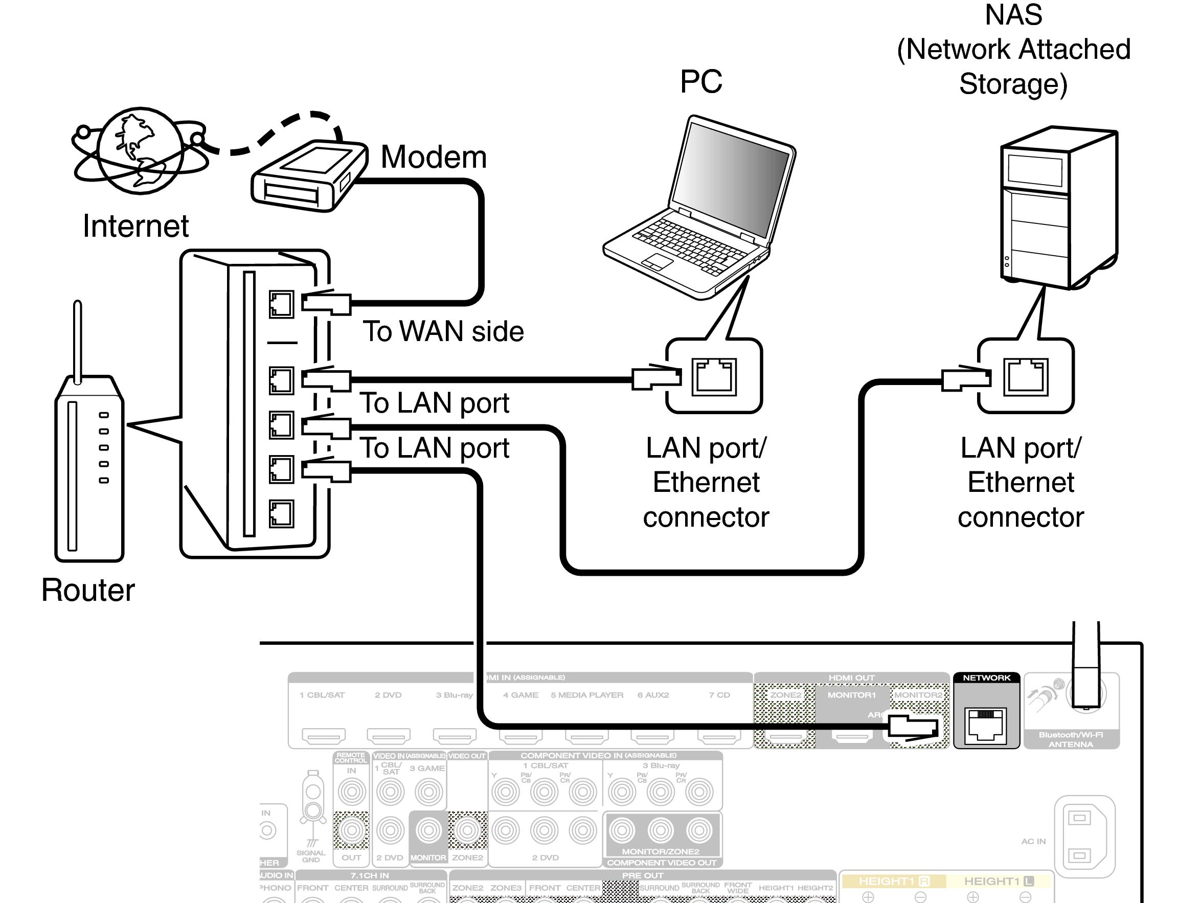 wired lan sr7009