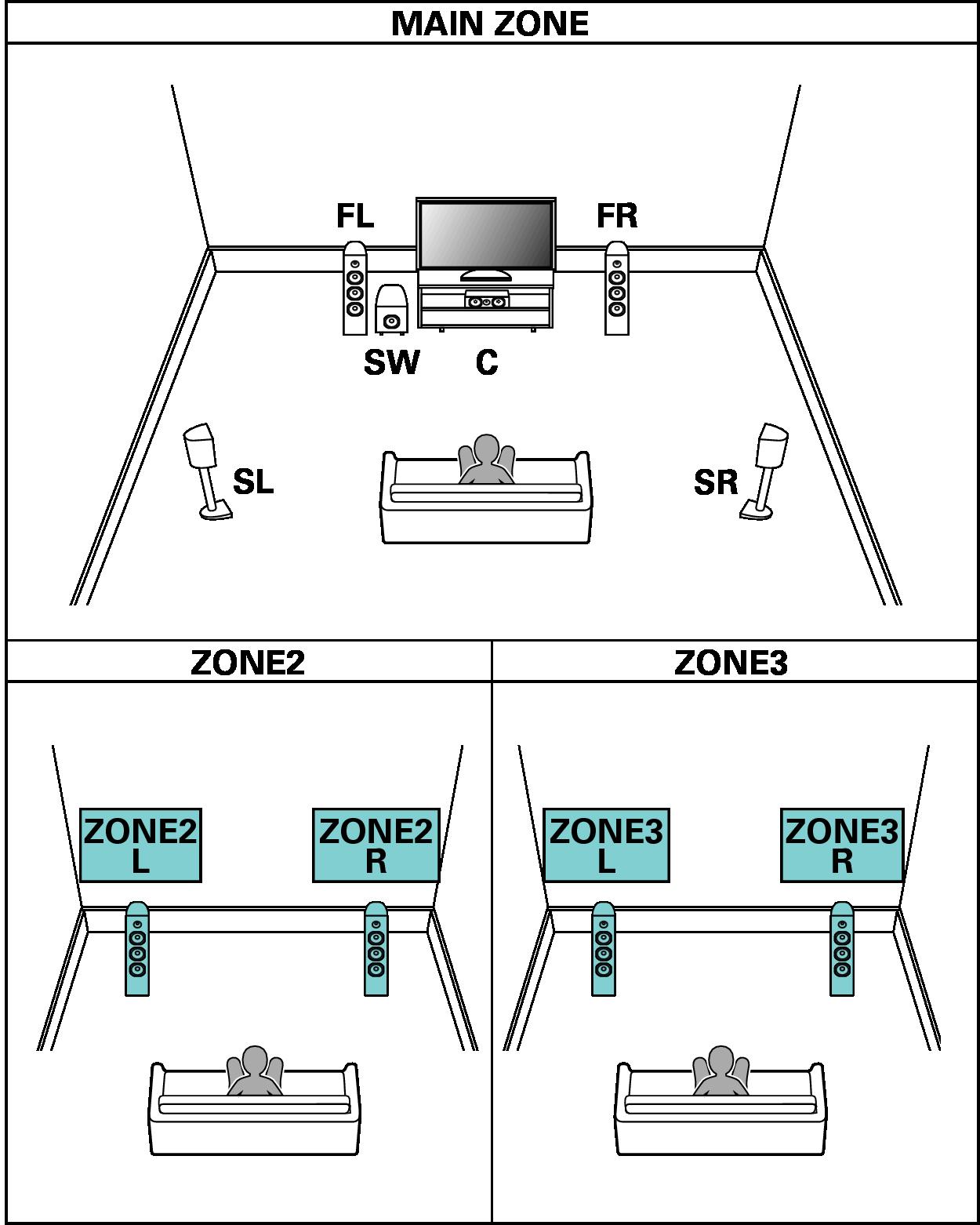 "Speaker configuration and ""Amp Assign"" settings SR7009"