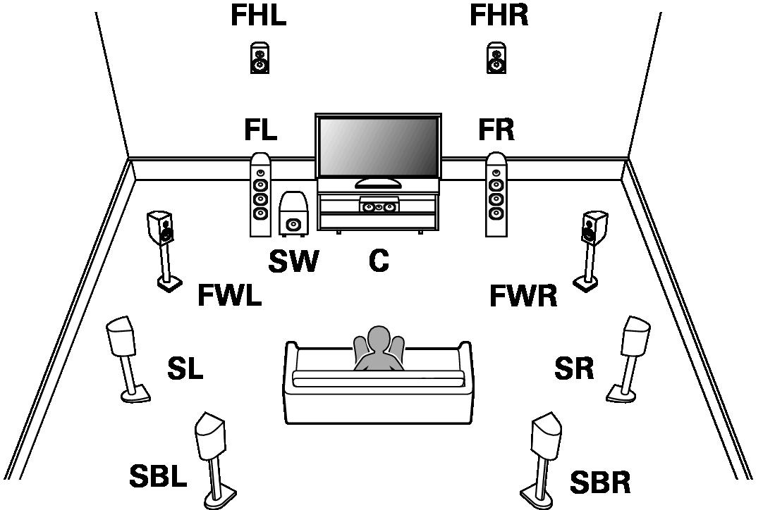 Speaker Configuration And Amp Assign Settings Sr7009