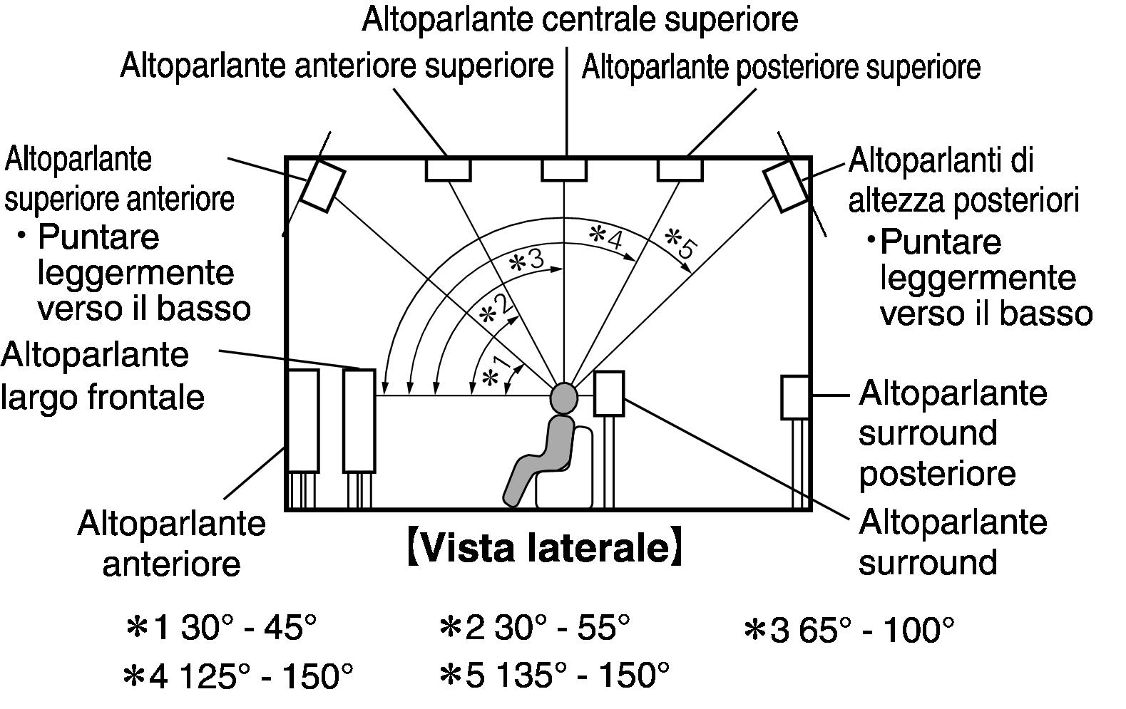 Installazione degli altoparlanti sr7009 for Altezza finestre da terra