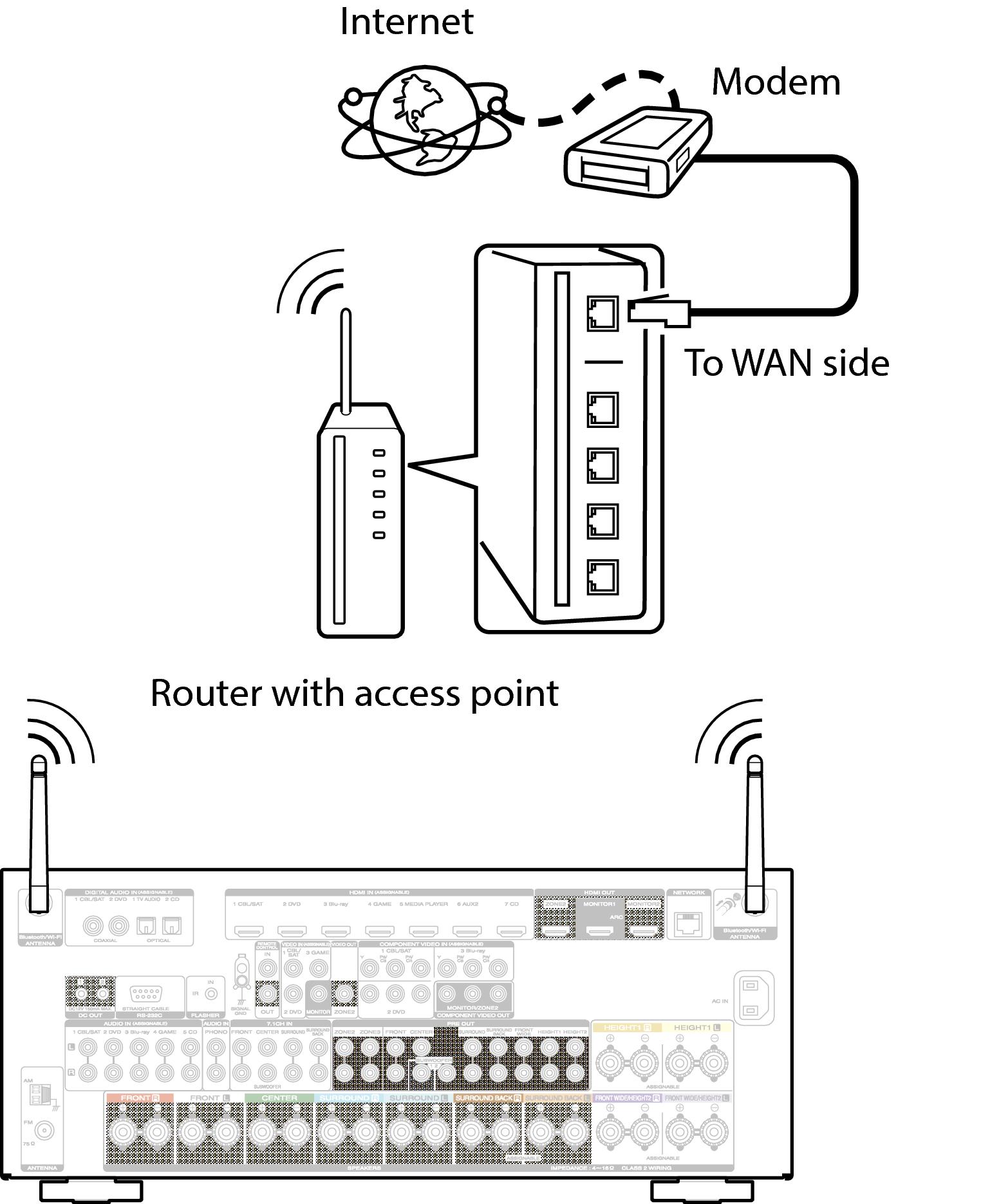 Wireless Lan Sr7009 Diagram Conne Sr7009u
