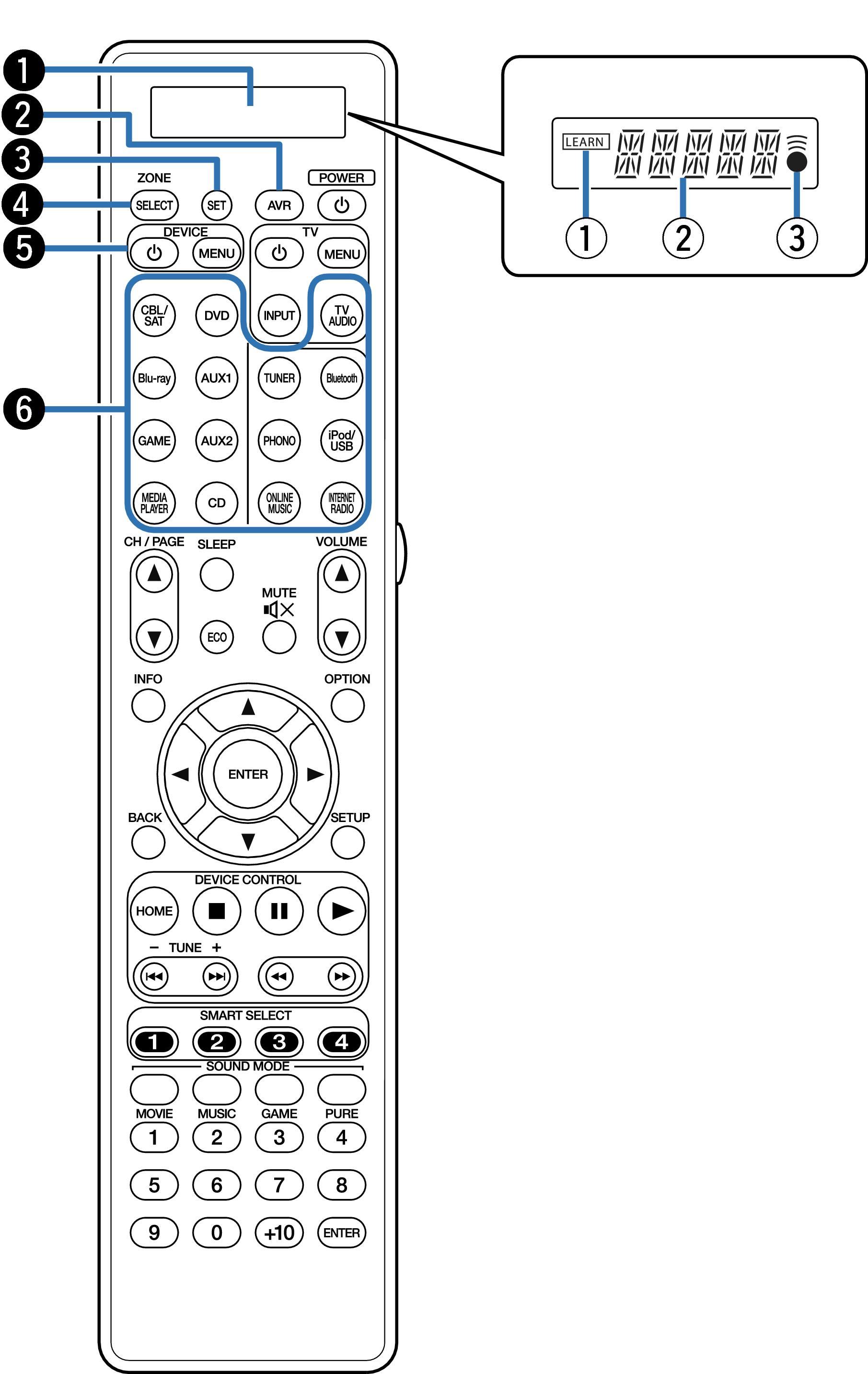 Remote control unit SR7009