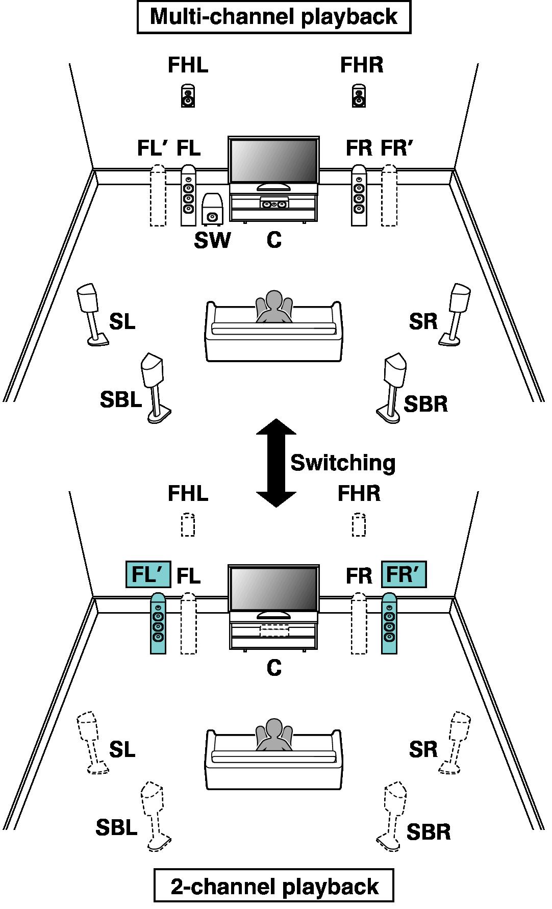 Speaker Configuration And Amp Assign Settings Sr7010