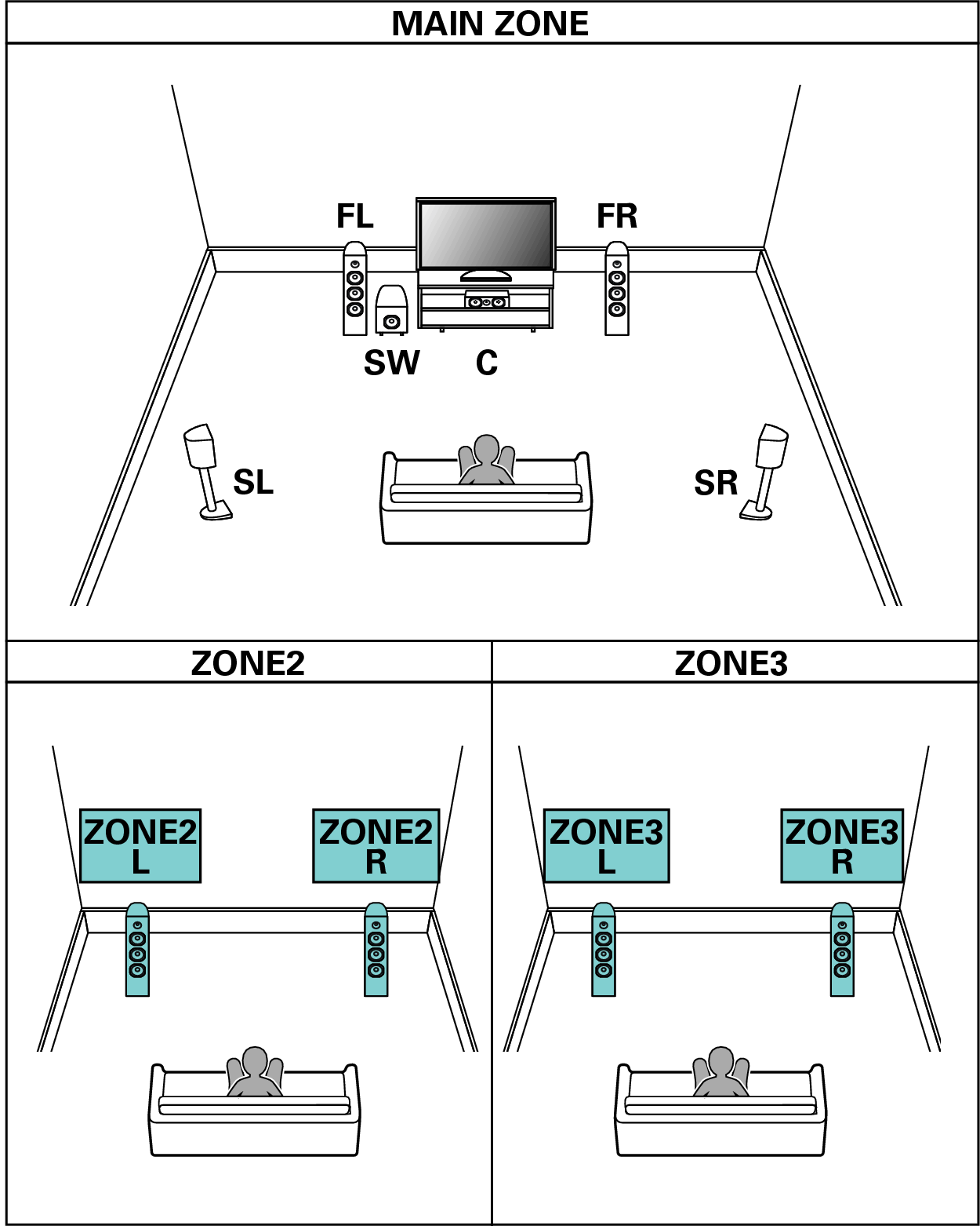 Surround Sound Speaker Placement Ceiling On 5 1 Setup Diagram Configuration And Amp Assign Settings Sr7011 Pict Sp Layout 51 2ch