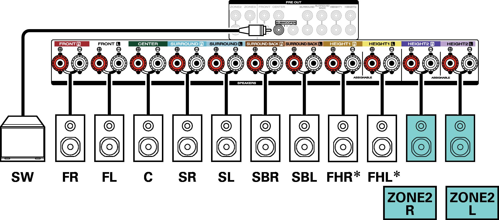 Connecting multi-zone speakers SR7012