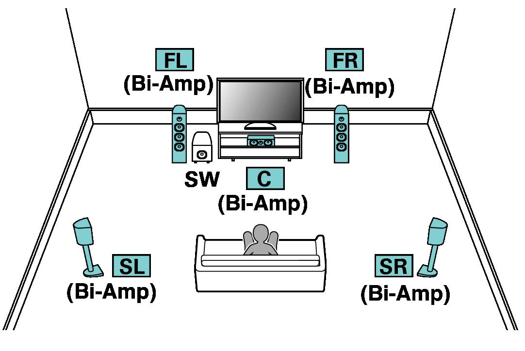 Bi-amp connection SR8012