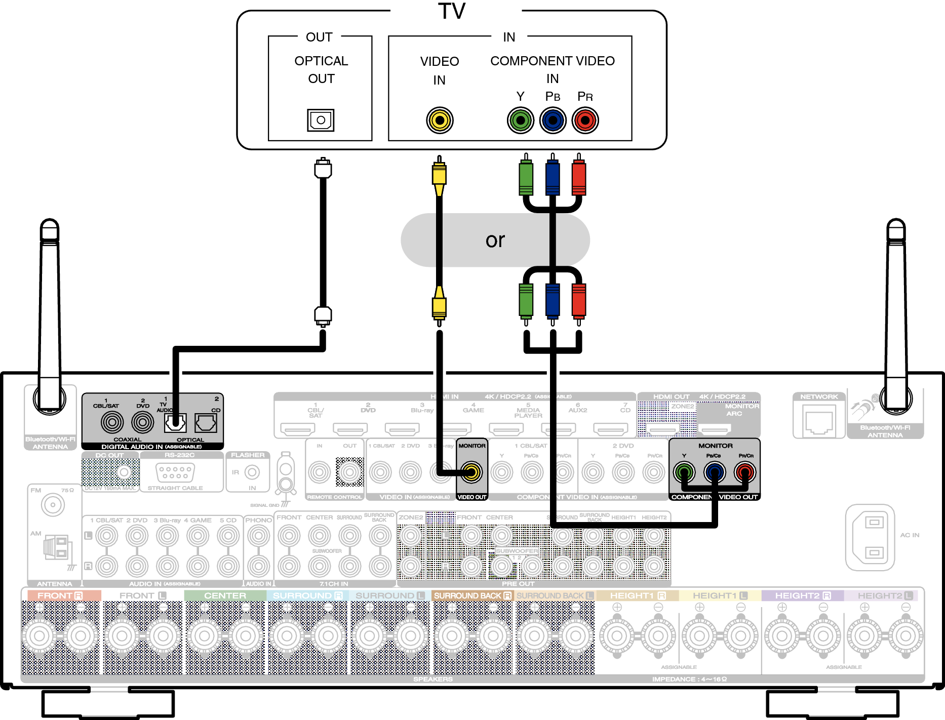 Connection 3 : TV equipped without an HDMI connector SR6011